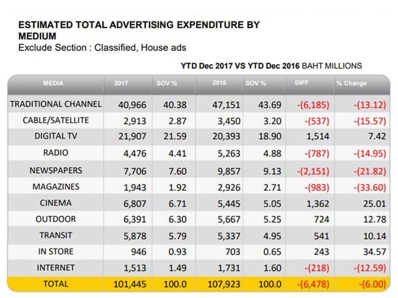 รูปที่ 1 แสดงจำนวนเงินที่ใช้ในการโฆษณาในสื่อประเภทต่าง ๆ ที่มา : บริษัท เอจีบี นีลเส็น มีเดีย รีเสริตช์ (Nielsen) : https://brandinside.asia/adspend-dec-2017-nielsen/