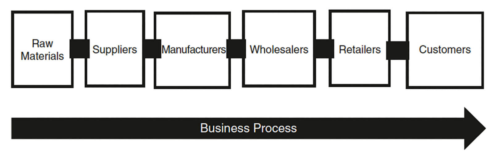 รูปที่ 2 การดำเนินธุรกิจในรูปแบบ one-sided business ที่มา : Choudary, S.P. (2015) Platform Scale: How a new breed of start-ups is building large empires with minimum investment. Boston: Platform Thinking Labs.